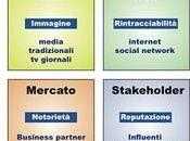 Strategie visibilità