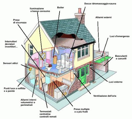 Aziende per impianti elettrici online paperblog - Realizzare impianto elettrico casa ...