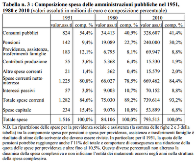 Spending review: analisi della spesa pubblica italiana. Rapporto preliminare