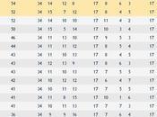 Serie 34^a giornata sorride alla Juve, titolo passo