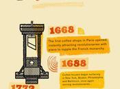 Infografica: come caffe' rivoluzionato mondo