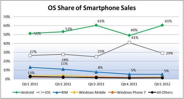 http://m2.paperblog.com/i/115/1157330/diffusione-smartphone-negli-usa-android-cresc-L-GMbho1.jpeg