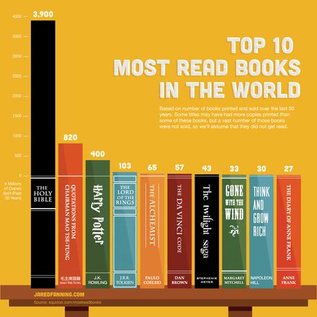 dieci libri
