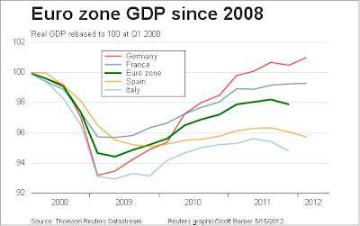 Il grafico del giorno: ecco perchè l'euro (così com'è) non può