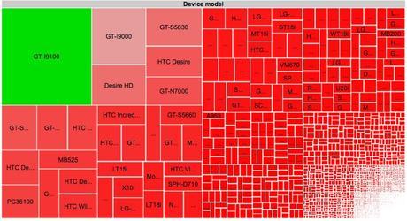 Android Fragmentation OSM Smartphone Android: La Frammentazione Produttori e Smartphone Analizzata tramite lApp OpenSignalMaps
