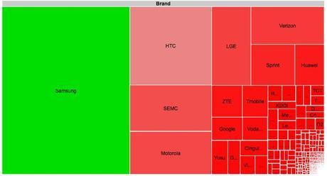 Android Fragmentation OSM Produttori Android: La Frammentazione Produttori e Smartphone Analizzata tramite lApp OpenSignalMaps