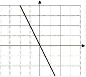 Esercizi di matematica per esami di scuola media