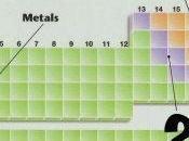 Sulla discriminazione semimetallo metalloide precari della tavola periodica)