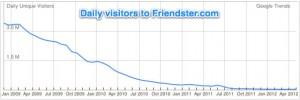 friendster-traffic