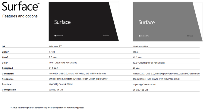Surface vs Surface Pro