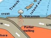 fisica della Terra: margini convergenti