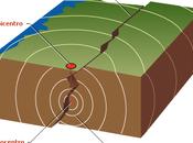 fisica della Terra: terremoti