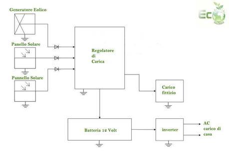 6 Modi per Costruire un Pannello Solare - wikiHow