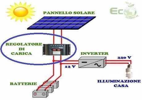 Come Scegliere il Regolatore di Carica Fotovoltaico ...