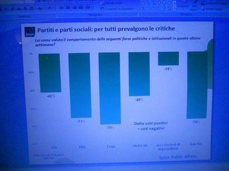Sondaggio Ipsos: movimento 5 stelle saldo al 20%, la coalizione del Monti è la preferita, critiche pesanti a partiti e parti sociali