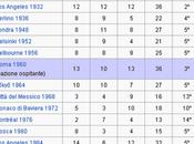 Tutte medaglie dell'Italia alle Olimpiadi Londra 2012