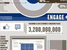 Facebook vende pubblicità un'infografica