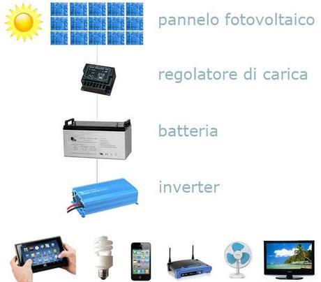 Come costruire un impianto fotovoltaico fai da te paperblog for Schema impianto solare termico fai da te