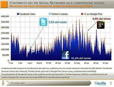Acquisizione e Condivisione dell'Informazione di Attualità