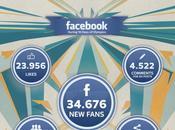 Quali scenari marketing sportivo social