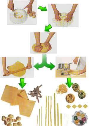 Pasta fresca fatta in casa ricetta di base paperblog for Artigiani piani casa fresca