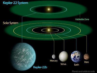 I 5 pianeti potenzialmente abitabili più promettenti