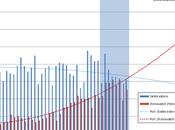 Eolico fotovoltaico? 10,8% della produzione elettrica nazionale settembre