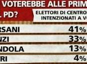 """""""Bersani segretaria lavora solo tempo libero"""" difesa dell'avvocato. Zoia Veronesi, dipendente della Regione Emilia Romagna, indagata truffa aggravata"""
