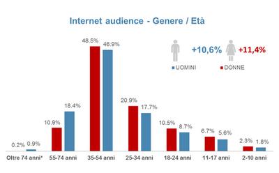 Quanti italiani su internet e sui social audiweb more for Quanti sono i parlamentari italiani