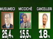 Analisi voto Siciliano.