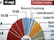 voti (non moti) siciliani