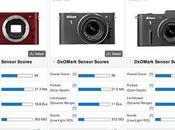 Nikon stupisce test della DxOMark