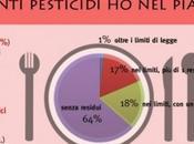 Pesticidi piatto. quanti mangi? svela dossier @Legambiente