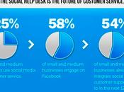 Social Customer Service l'attenzione cliente social media