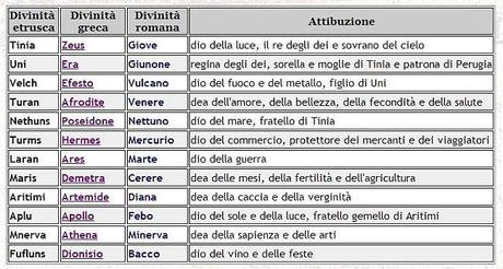 Mitologia il pantheon etrusco paperblog for Nomi dei gemelli diversi