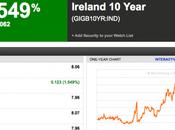 """Irlanda: eccoci sopra """"fatidica"""" soglia dell'8% rendimento"""
