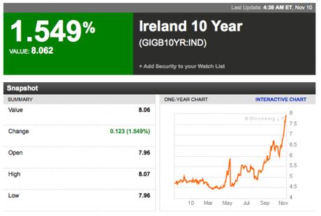 Irlanda: eccoci sopra la