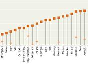 Violenza contro donne: dati sono solo