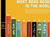 libri letti venduti?) negli ultimi anni