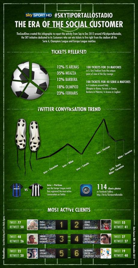 sktiportallostadio-sky-seriea-europe-league-champions-league-calcio-thegoodones-sport-social-marketing-social-crm-infographic