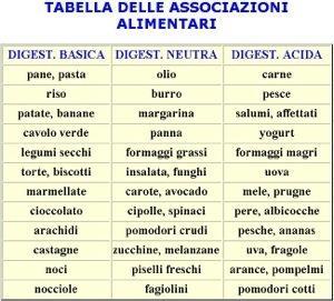 menù dietetico dissociato di fagiolini
