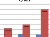 Impressionante crescita Windows Phone