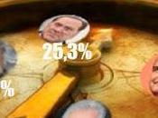 Bersani vantaggio 34,9%. centrodestra 25,3%.