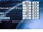 Sondaggio Euromedia Research 1,8! segna PD...