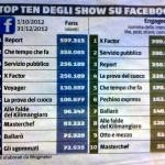 Classifica programmi Social 02