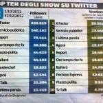 Classifica programmi Social_02
