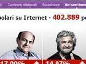 Elezioni 2013: Online piattaforma analisi Tiscali Netsentiment