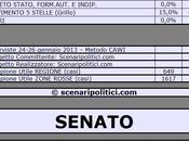 Sondaggio SCENARIPOLITICI: EMILIA ROMAGNA, 42,5% (+20,5%), 22,0%, 14,5%, MONTI 9,0%