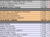 Sondaggio SCENARIPOLITICI: MOLISE, 32,0% (+4,0%), 28,0%, 17,0%, MONTI 11,5%