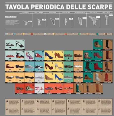Arriva la tavola periodica delle scarpe infografica paperblog - La storia della tavola periodica ...